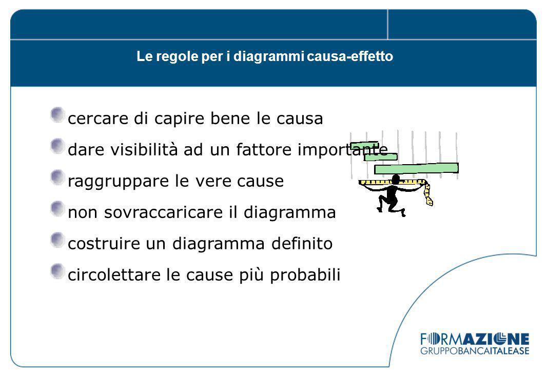 Le regole per i diagrammi causa-effetto