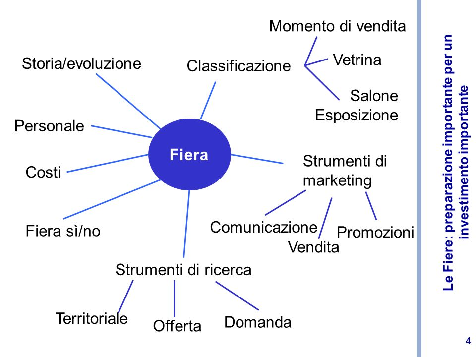 Momento di vendita Vetrina. Storia/evoluzione. Classificazione. Salone Esposizione. Personale. Fiera.