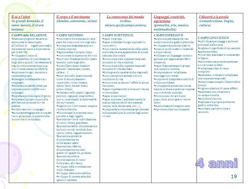 La conoscenza del mondo (ordine, misura,spazio,tempo,natura)