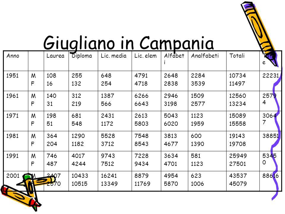 Giugliano in Campania Anno Laurea Diploma Lic. media Lic. elem