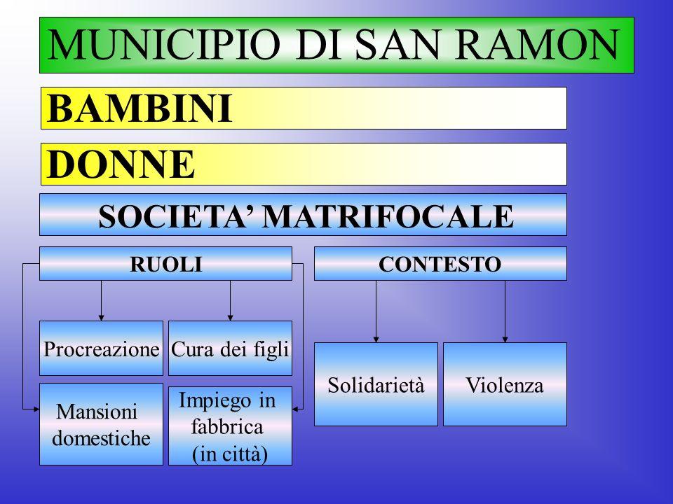 MUNICIPIO DI SAN RAMON BAMBINI DONNE SOCIETA' MATRIFOCALE RUOLI