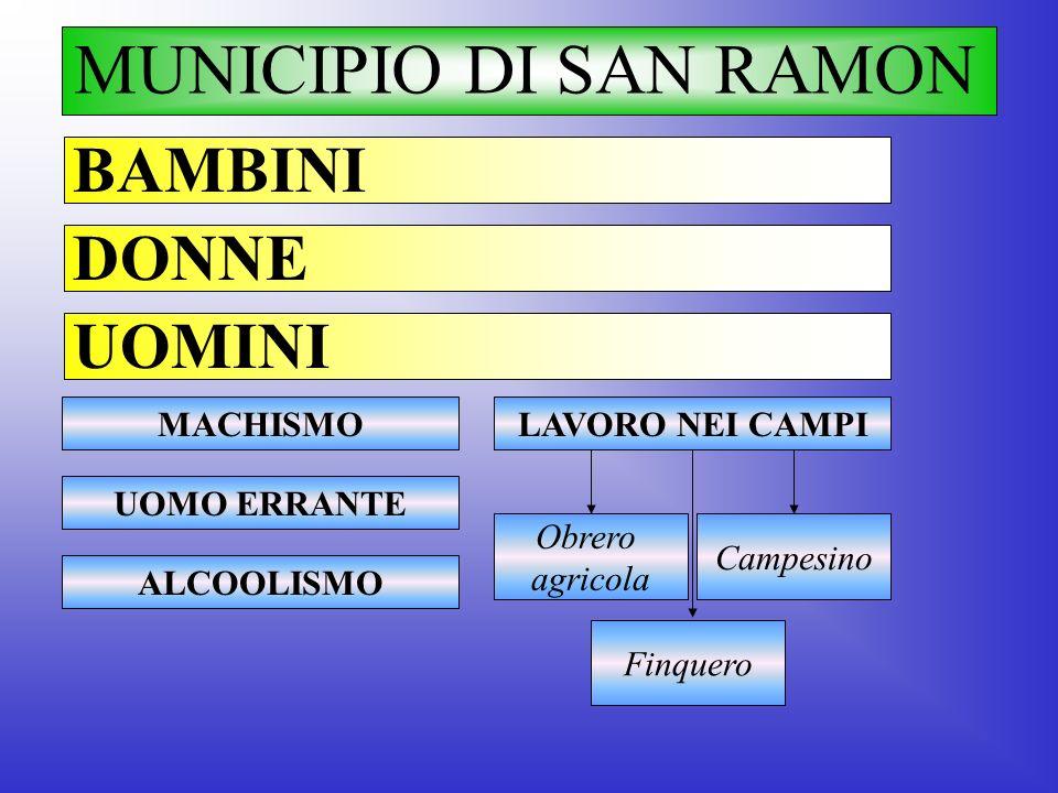 MUNICIPIO DI SAN RAMON BAMBINI DONNE UOMINI MACHISMO LAVORO NEI CAMPI