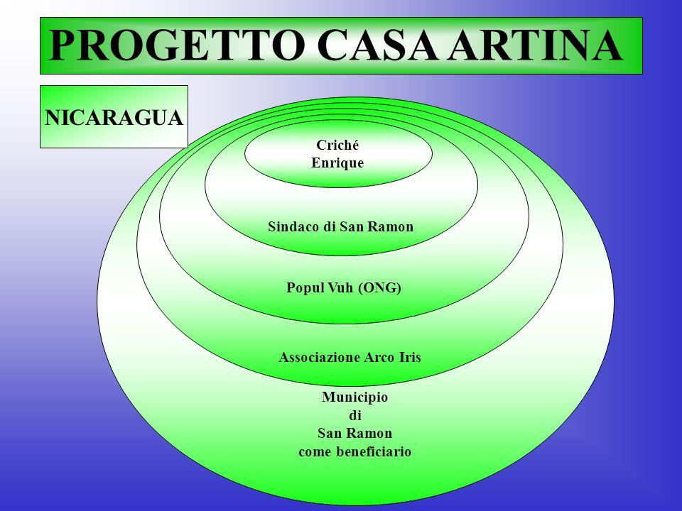 Associazione Arco Iris