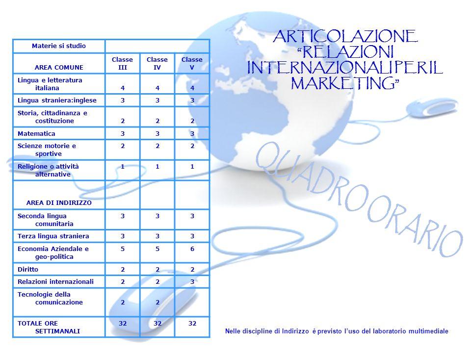 ARTICOLAZIONE RELAZIONI INTERNAZIONALI PER IL MARKETING
