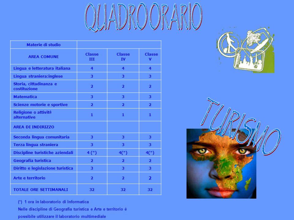 QUADRO ORARIO TURISMO Materie di studio AREA COMUNE Classe III IV