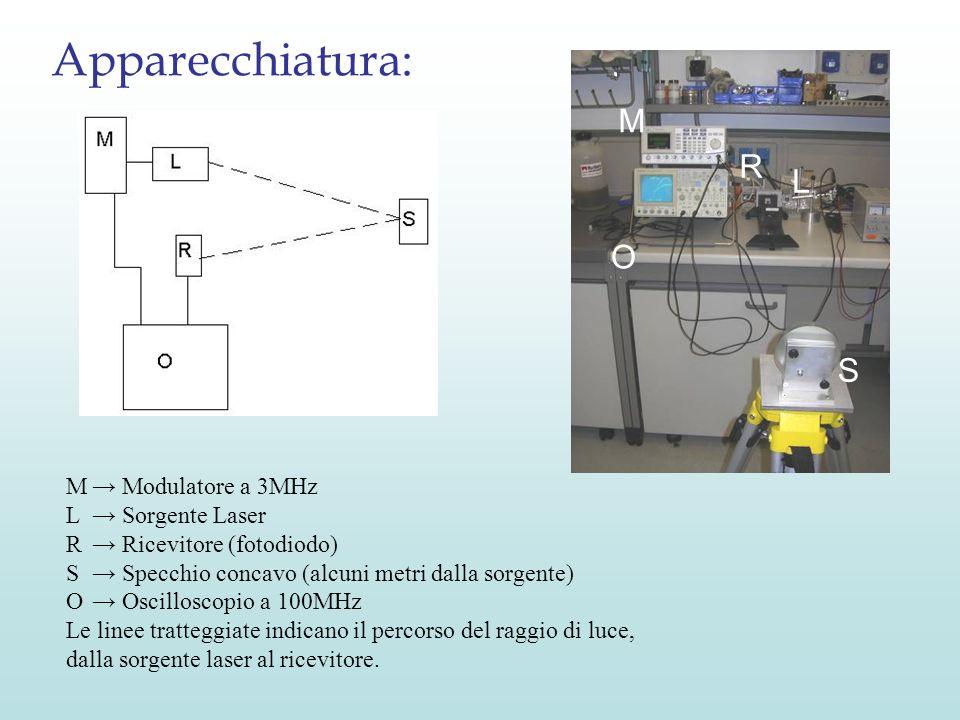 Apparecchiatura: M R L O S M → Modulatore a 3MHz L → Sorgente Laser