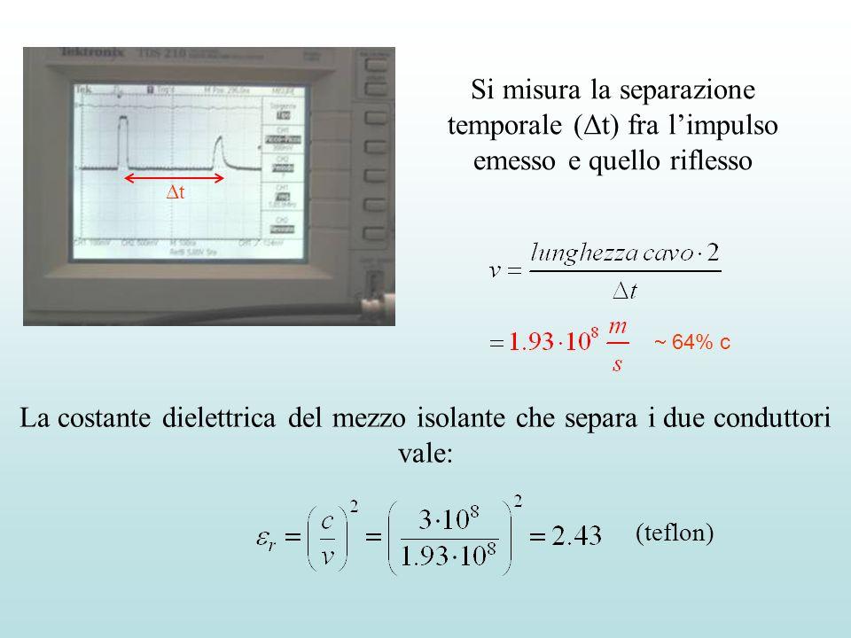 Si misura la separazione temporale (Δt) fra l'impulso emesso e quello riflesso