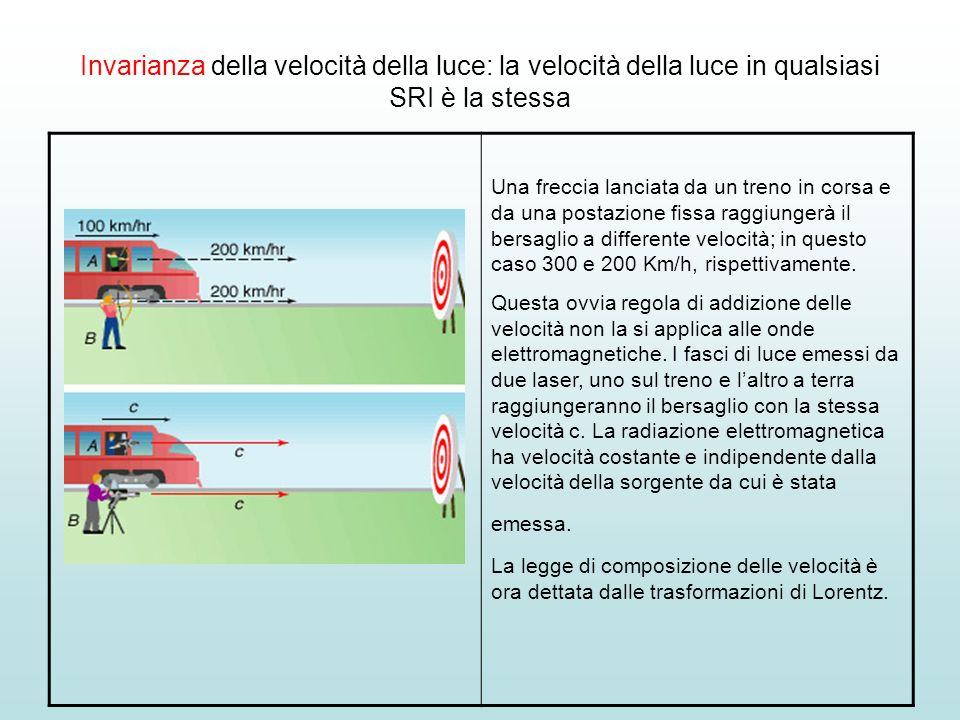 Invarianza della velocità della luce: la velocità della luce in qualsiasi SRI è la stessa