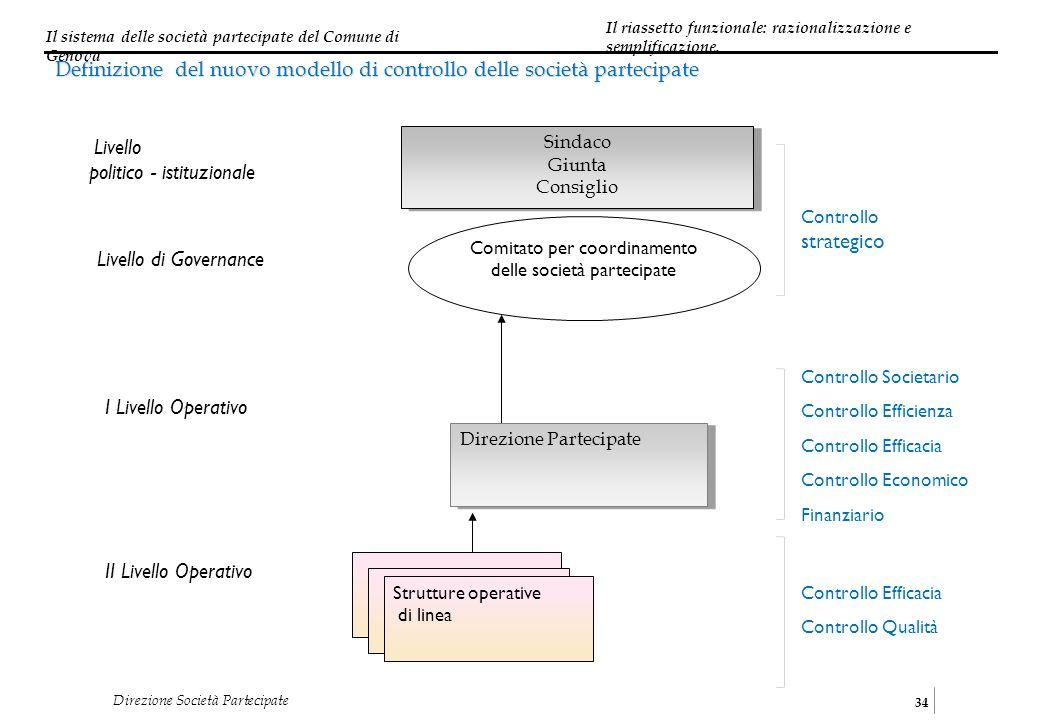 Comitato per coordinamento delle società partecipate