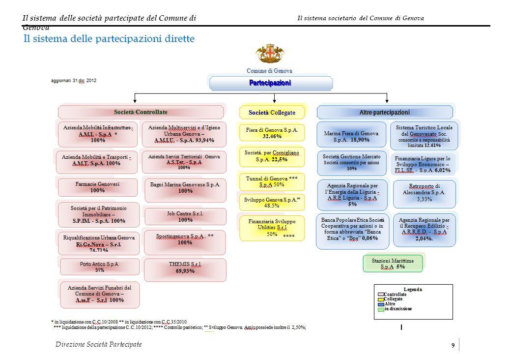 Il sistema societario del Comune di Genova