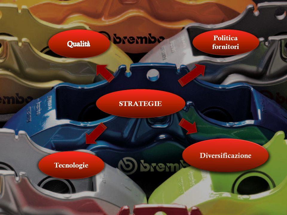 Qualità Politica fornitori STRATEGIE Diversificazione Tecnologie