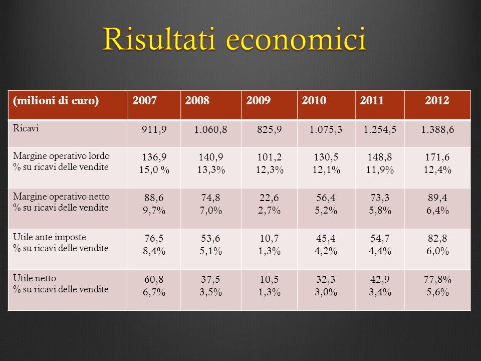 Risultati economici (milioni di euro) 2007 2008 2009 2010 2011 2012