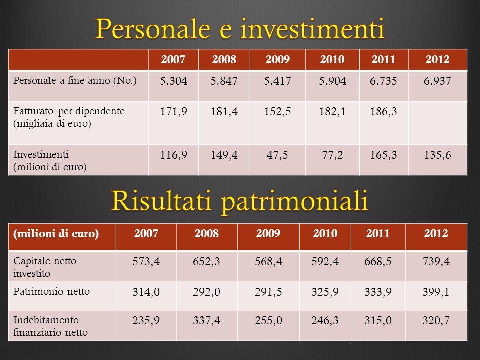 Personale e investimenti Risultati patrimoniali