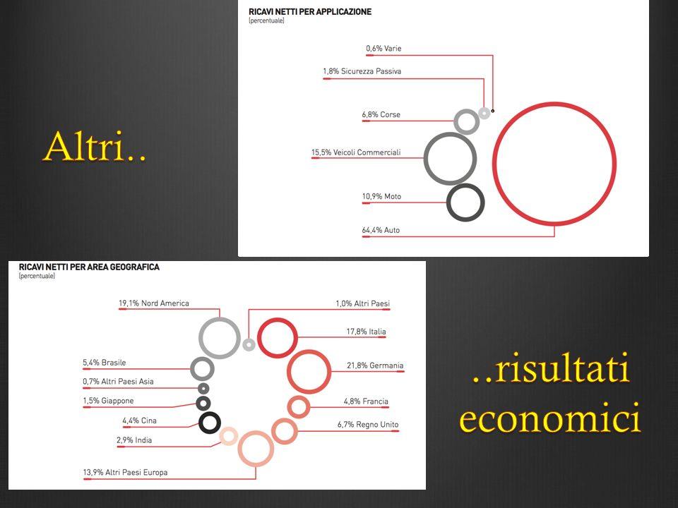 Altri.. ..risultati economici