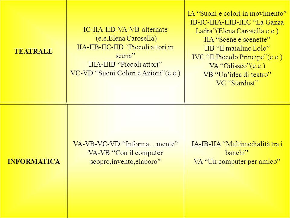 IC-IIA-IID-VA-VB alternate (e.e.Elena Carosella)