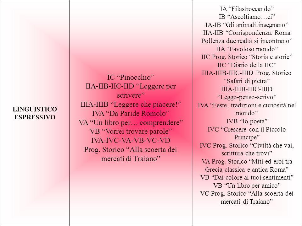 IIA-IIB-IIC-IID Leggere per scrivere