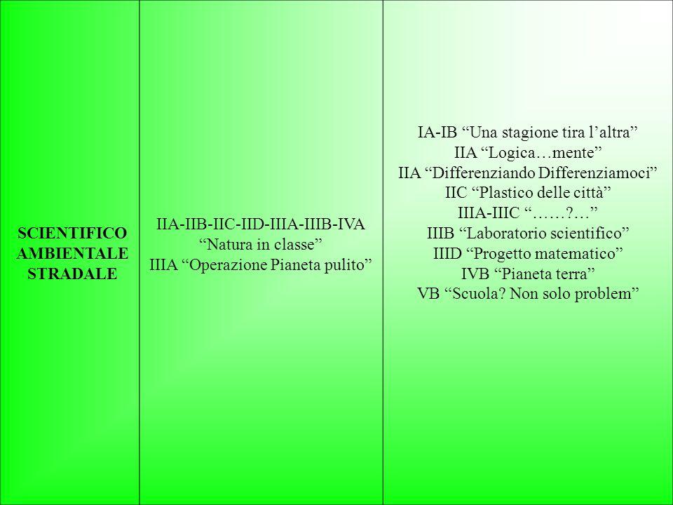 IIA-IIB-IIC-IID-IIIA-IIIB-IVA Natura in classe