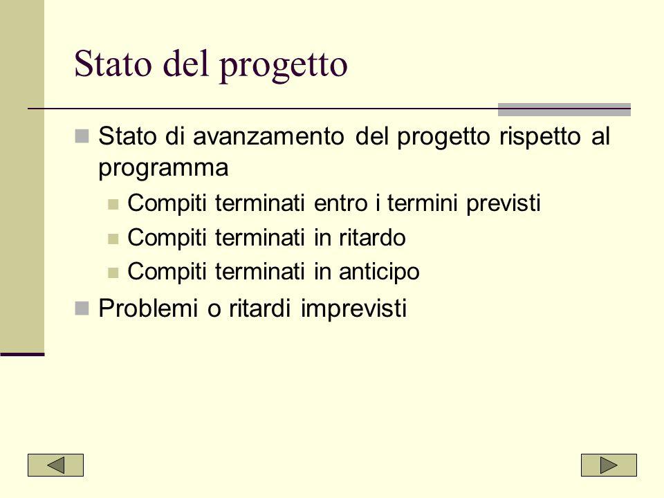 Stato del progetto Stato di avanzamento del progetto rispetto al programma. Compiti terminati entro i termini previsti.