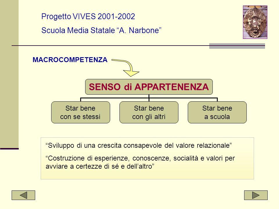 SENSO di APPARTENENZA Progetto VIVES 2001-2002