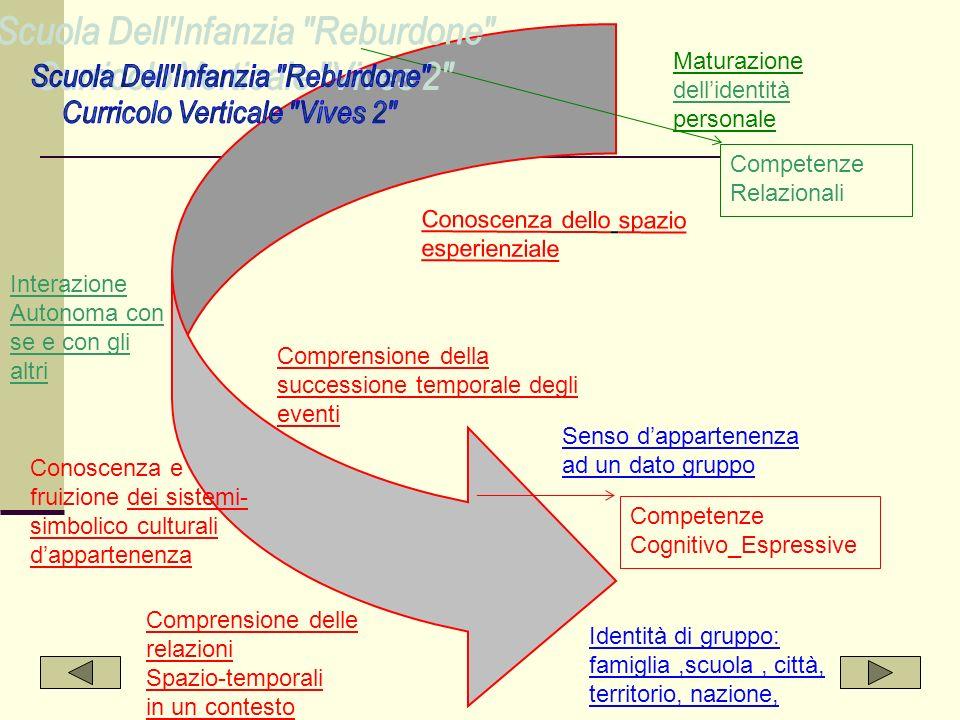 Scuola Dell Infanzia Reburdone Curricolo Verticale Vives 2
