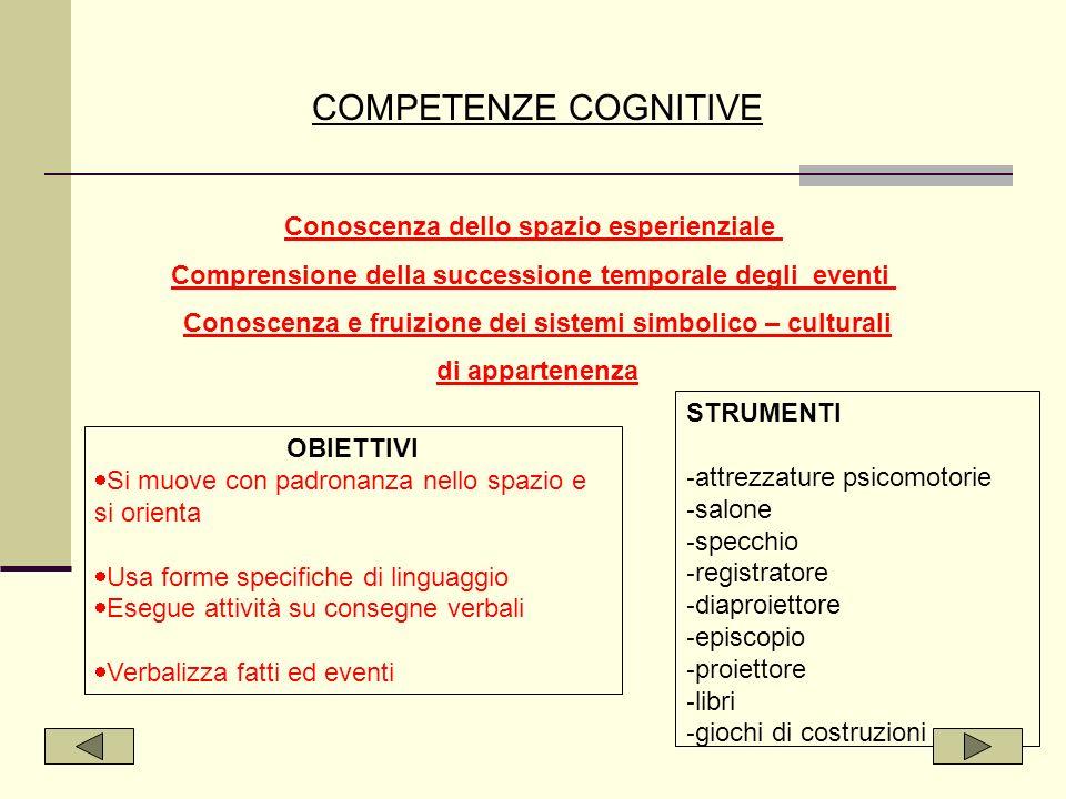 COMPETENZE COGNITIVE Conoscenza dello spazio esperienziale