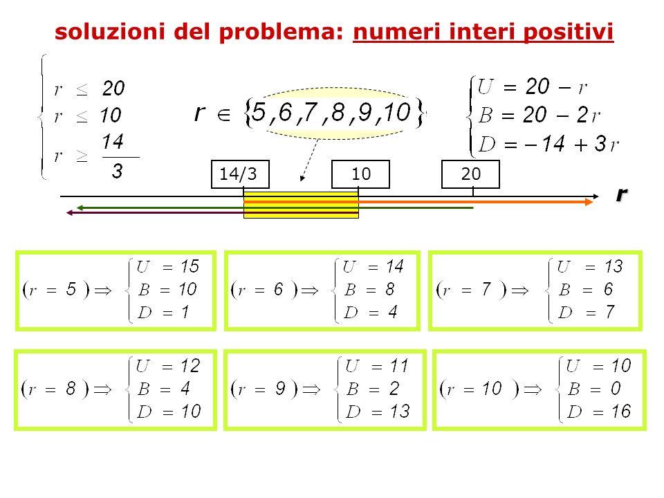soluzioni del problema: numeri interi positivi