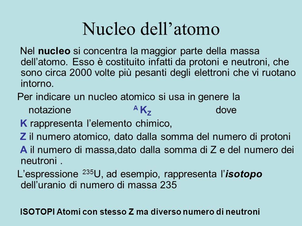 Nucleo dell'atomo