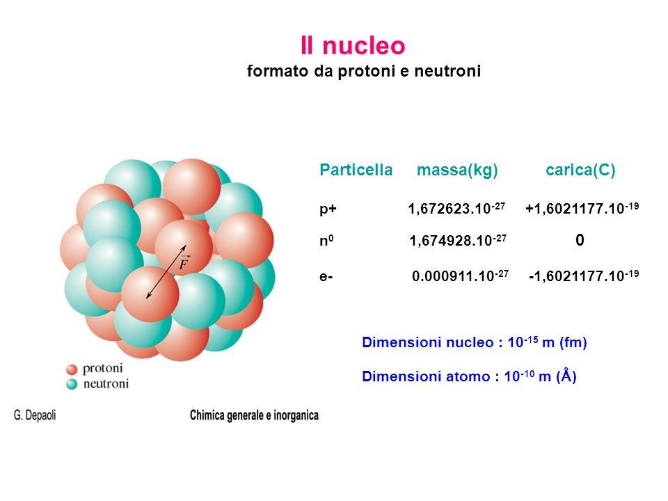 Il nucleo formato da protoni e neutroni Particella massa(kg) carica(C)