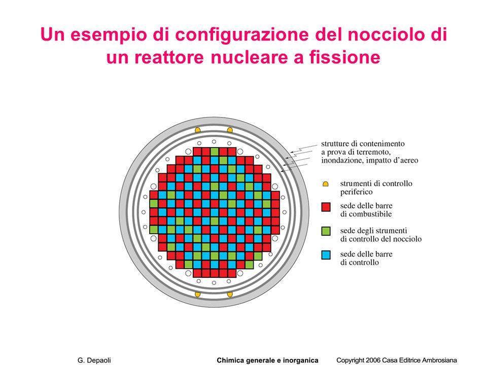 Un esempio di configurazione del nocciolo di un reattore nucleare a fissione