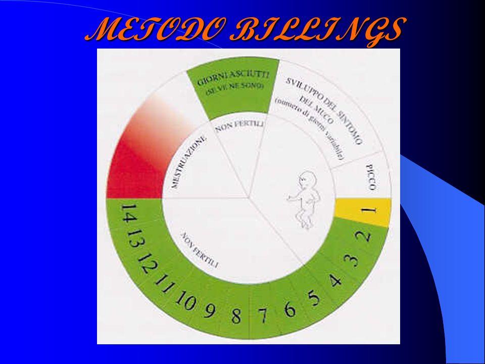 METODO BILLINGS x