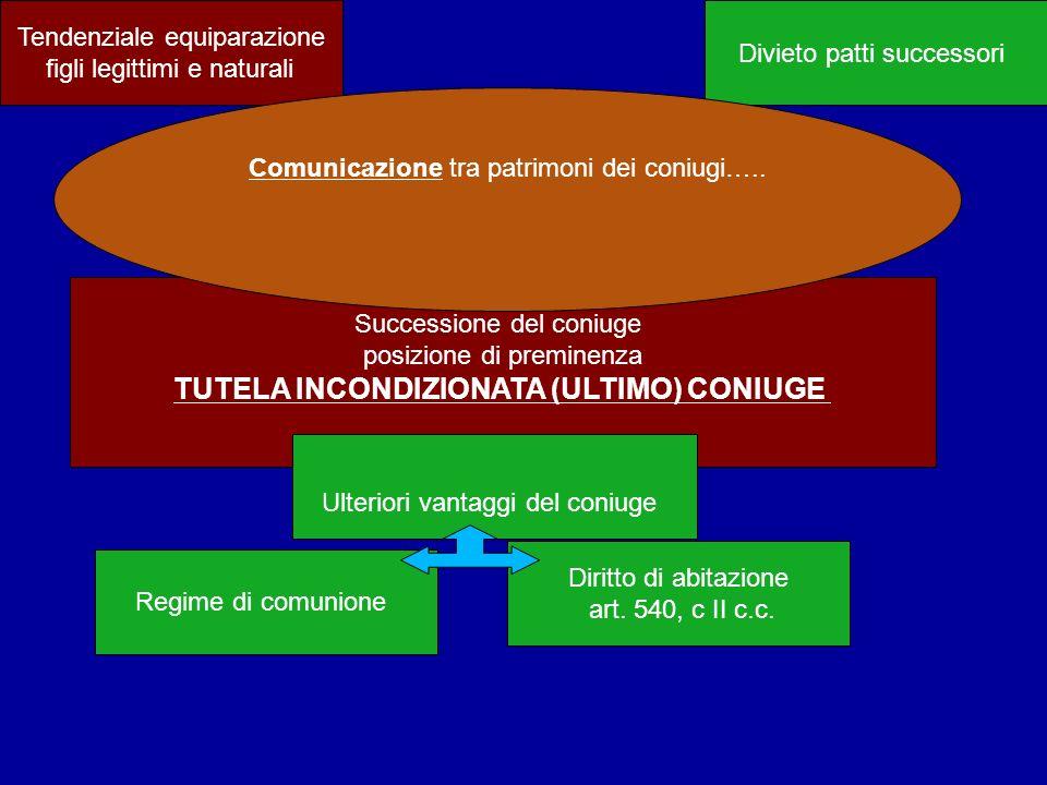 TUTELA INCONDIZIONATA (ULTIMO) CONIUGE