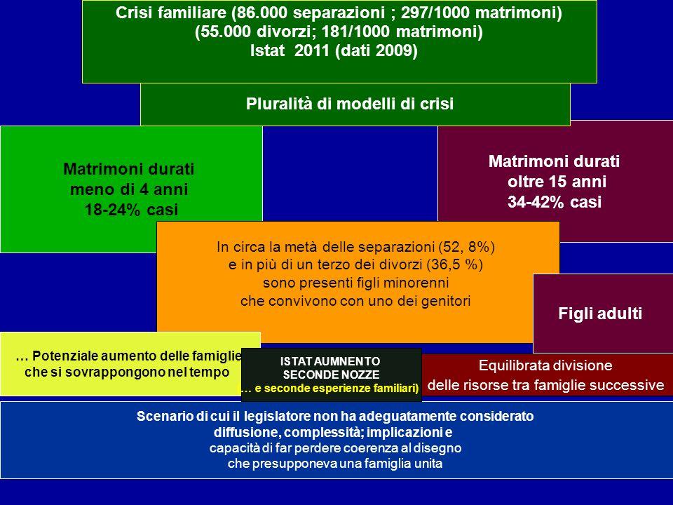 Crisi familiare (86.000 separazioni ; 297/1000 matrimoni)