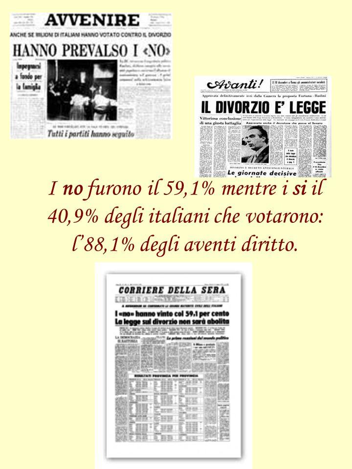 I no furono il 59,1% mentre i si il 40,9% degli italiani che votarono: l'88,1% degli aventi diritto.