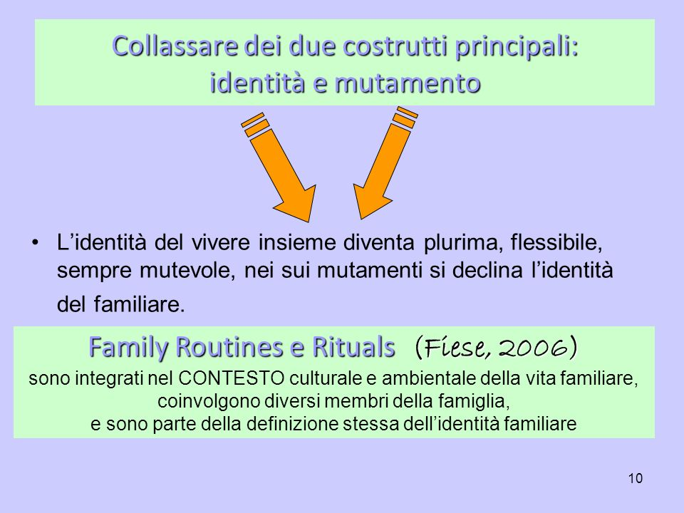 Collassare dei due costrutti principali: identità e mutamento