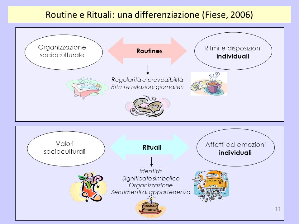 Routine e Rituali: una differenziazione (Fiese, 2006)