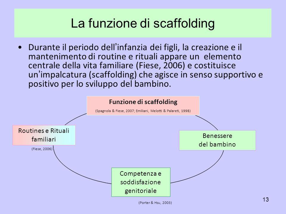 La funzione di scaffolding