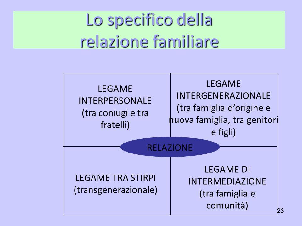 Lo specifico della relazione familiare