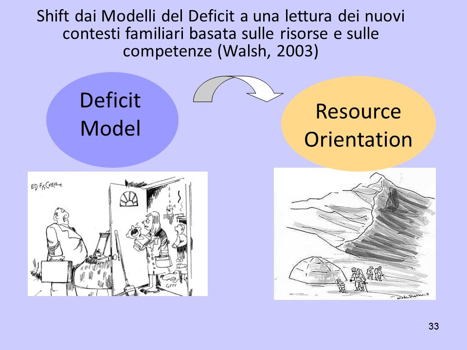 Deficit Model Resource Orientation
