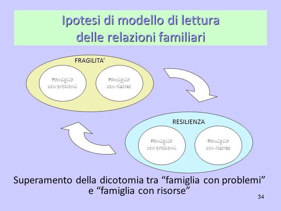 Ipotesi di modello di lettura delle relazioni familiari