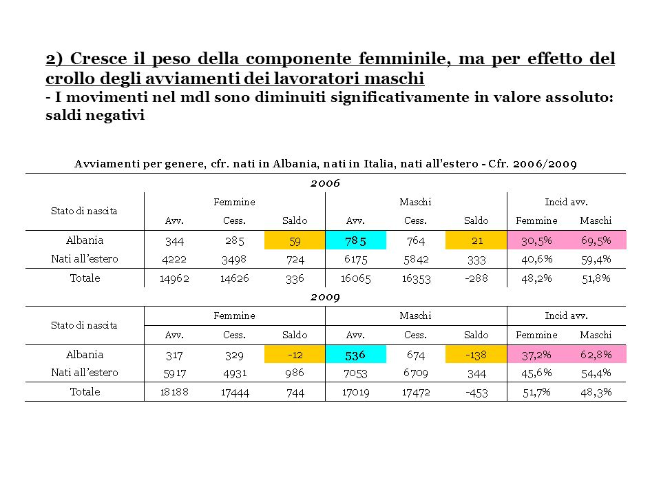 2) Cresce il peso della componente femminile, ma per effetto del crollo degli avviamenti dei lavoratori maschi