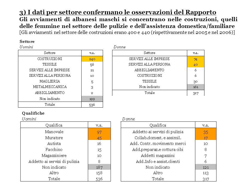 3) I dati per settore confermano le osservazioni del Rapporto