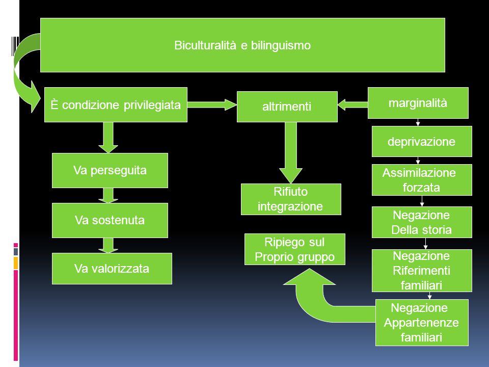 Biculturalità e bilinguismo