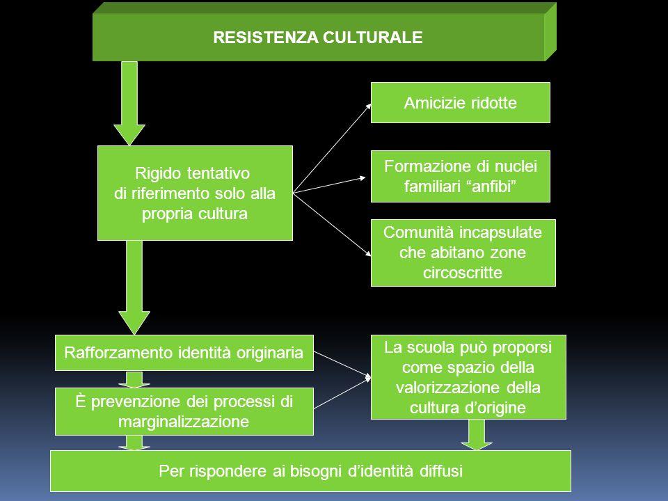 di riferimento solo alla propria cultura Formazione di nuclei