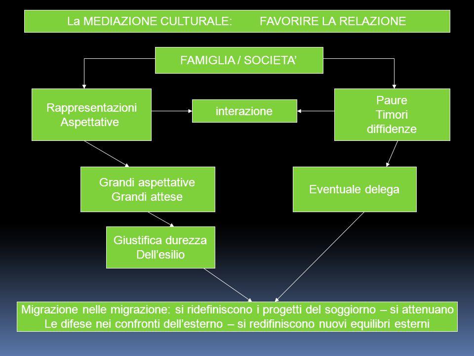 La MEDIAZIONE CULTURALE: FAVORIRE LA RELAZIONE