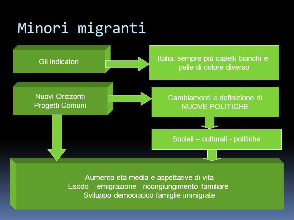Minori migranti Gli indicatori Italia: sempre più capelli bianchi e