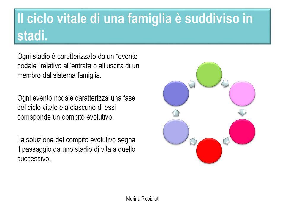 Il ciclo vitale di una famiglia è suddiviso in stadi.