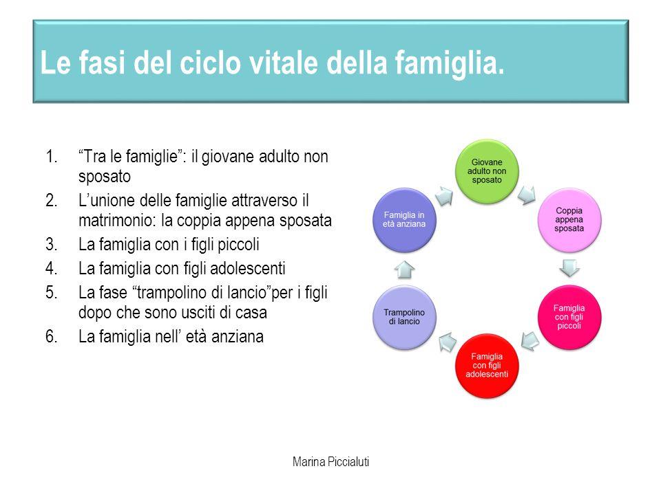 Le fasi del ciclo vitale della famiglia.