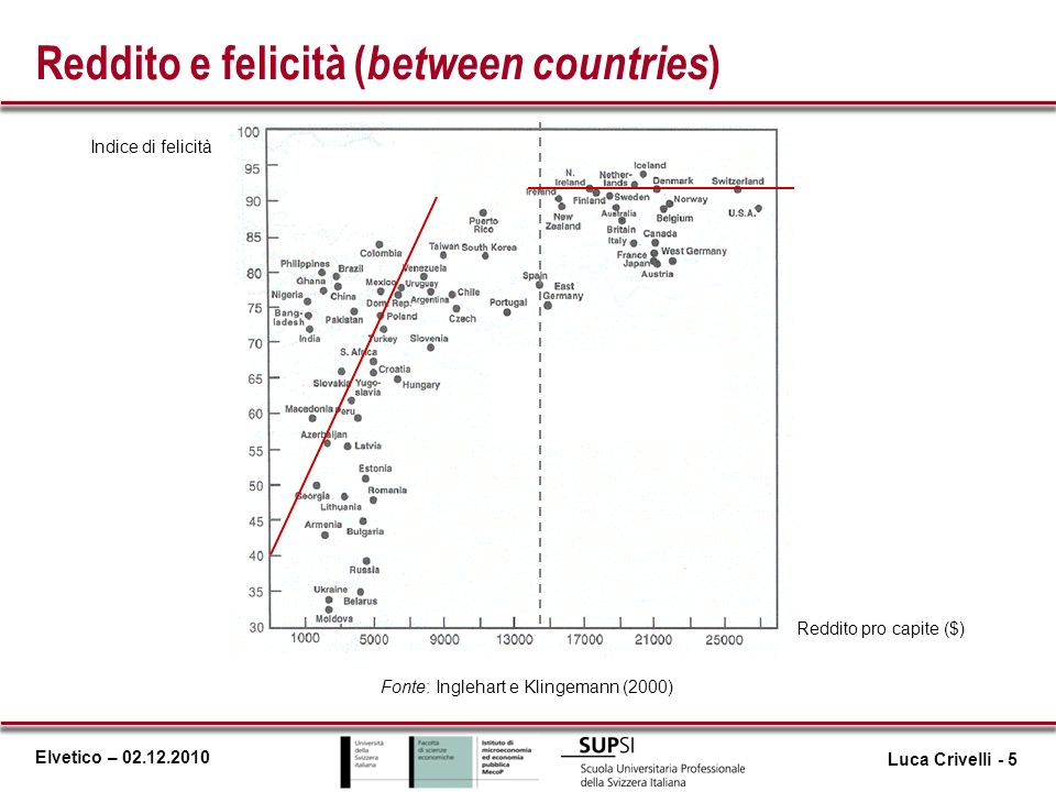 Reddito e felicità (between countries)