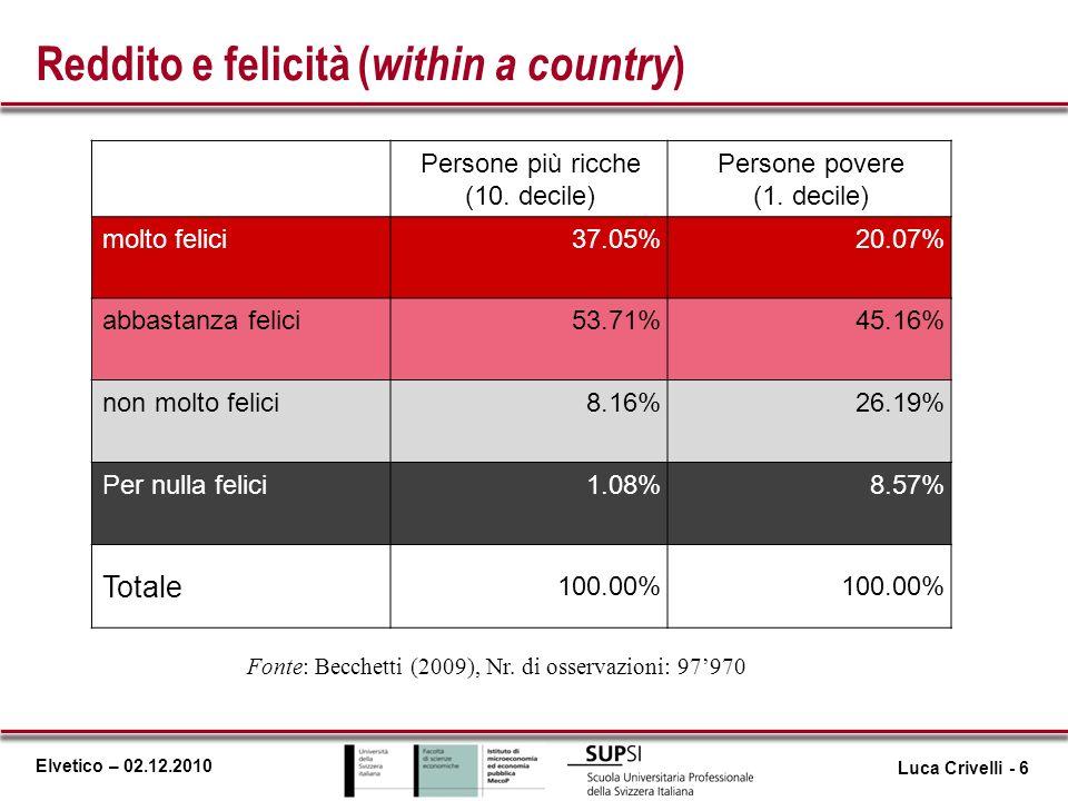 Reddito e felicità (within a country)