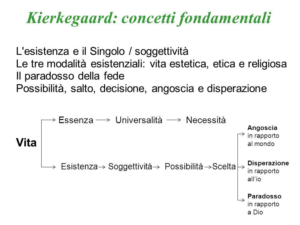 Kierkegaard: concetti fondamentali